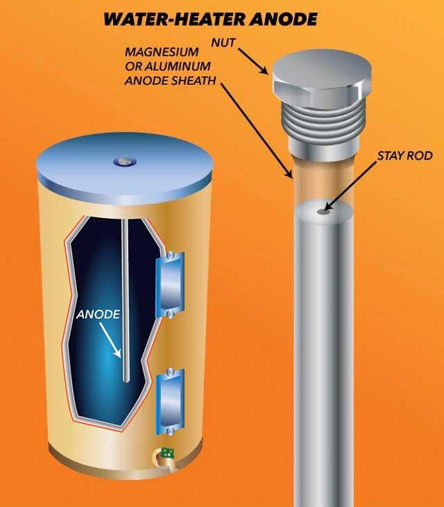 Water Heater Anode